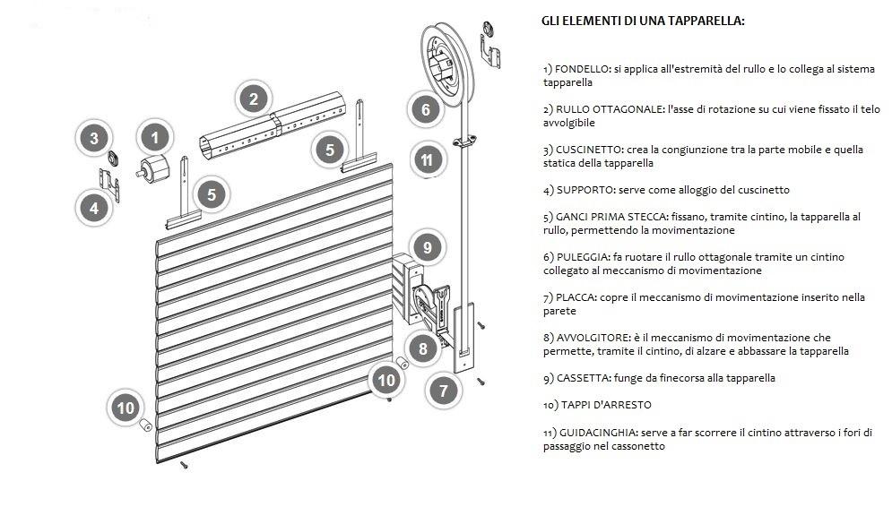 Accessori tapparelle: schema degli elementi di una tapparella e loro funzionamento